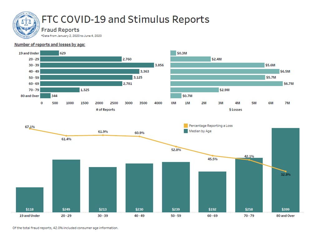 Link to interactive dashboard showing the number of COVID-19 related reports and losses by age.
