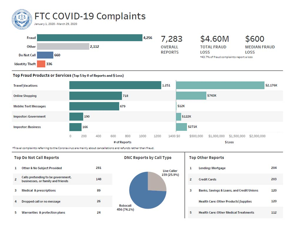 Latest COVID-19 Complaint Data