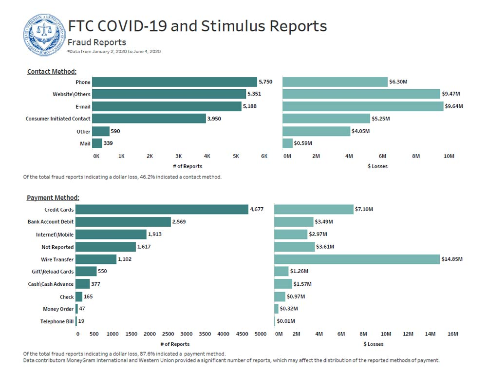 Link to interactive dashboard showing reported contact and payment methods and associated dollar losses related to COVID-19.