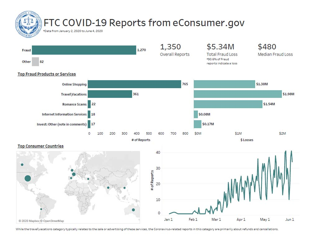 Link to interactive dashboard showing top fraud products or services reported, top consumer locations, and reported fraud losses based on COVID-19 related international reports to econsumer.gov.