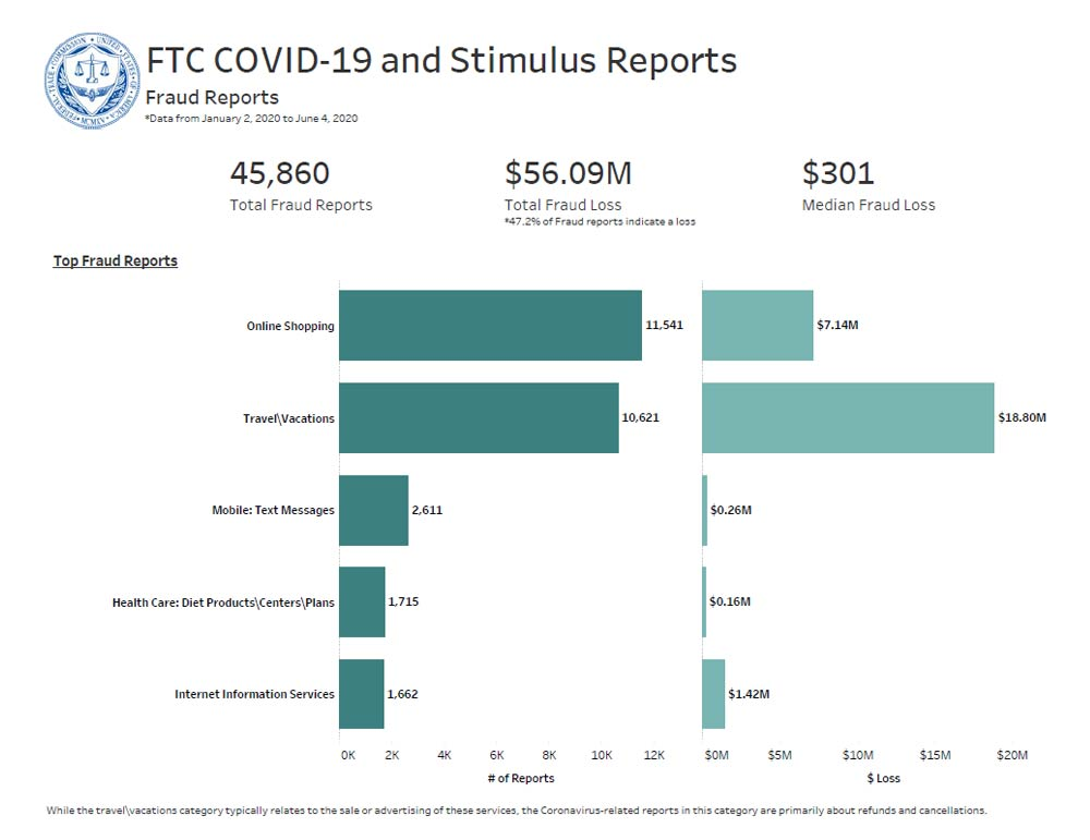 Link to interactive dashboard showing top COVID-19 related fraud subcategories reported and reported dollar losses.