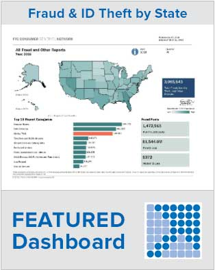 Featured Dashboard - Link to interactive U.S. map and other visualizations showing fraud and id theft data by state based on consumer reports.