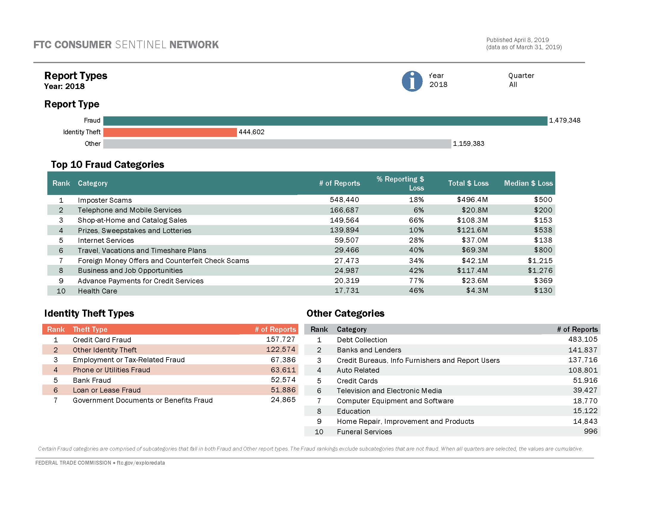 Link to interactive dashboard showing breakdown of report types and top reported categories for fraud, id theft, and other consumer problems.