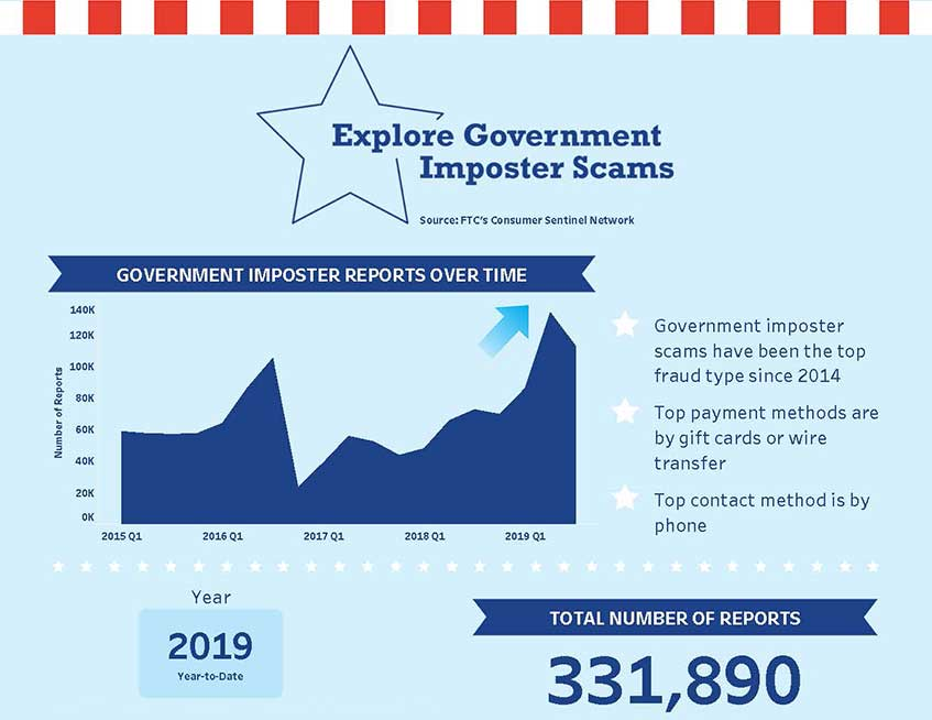 Link to interactive infographic showing top government imposter scams, reported dollar losses, and reports over time.