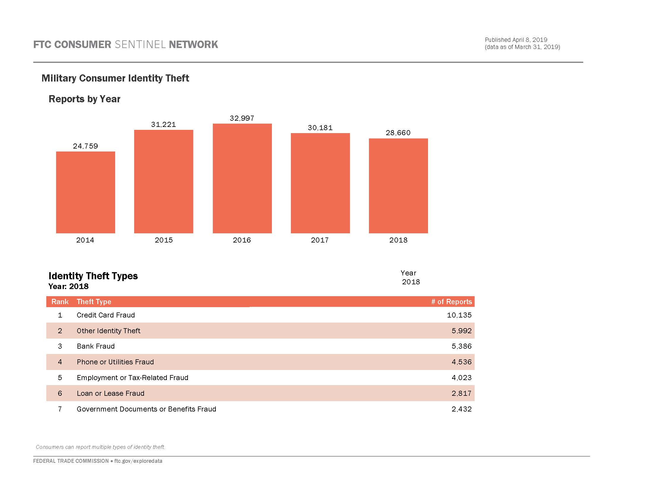 Link to interactive dashboard showing number of military consumer id theft reports over time and by theft type.