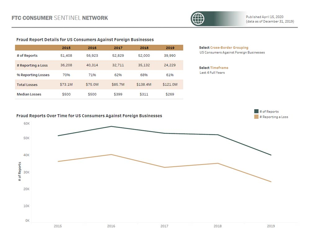 Link to interactive dashboard showing cross-border fraud reports and reported dollar losses by year and by consumer and business location.