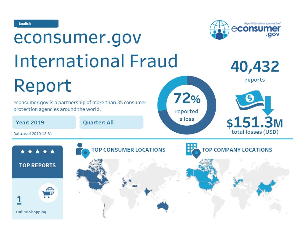 Link to interactive infographic showing top frauds reported, top company and consumer locations, and reported fraud losses based on international reports to econsumer.gov.