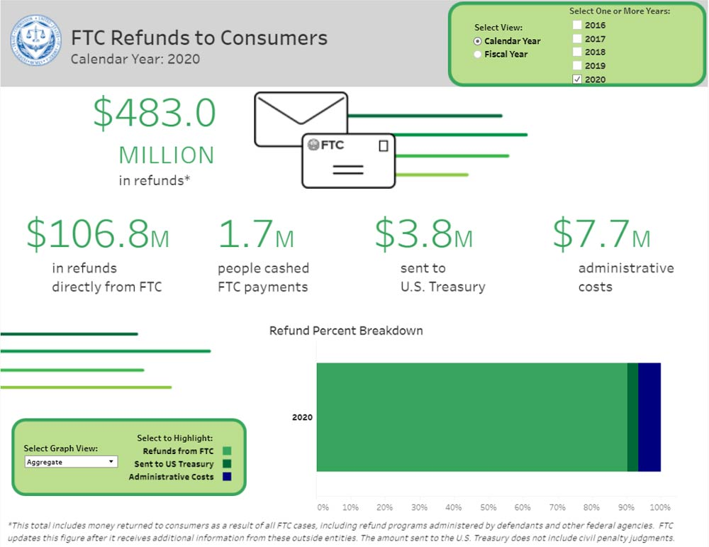 Link to interactive infographic showing refunds to Consumers from January - December 31, 2020.