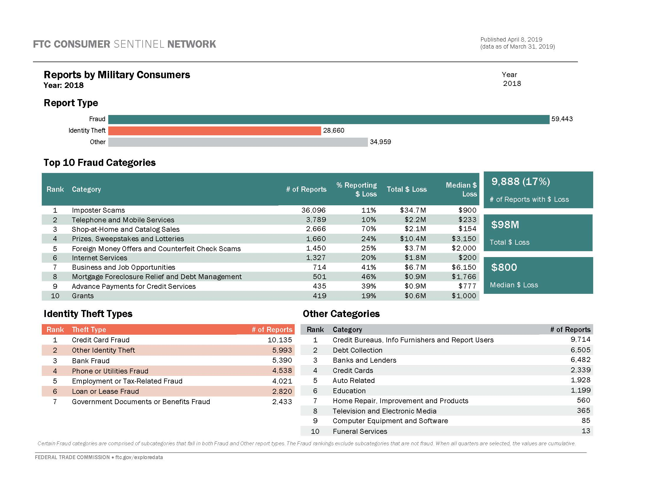 Link to interactive dashboard showing breakdown of report types and top reported categories for fraud, id theft, and other consumer problems based on military consumer reports.