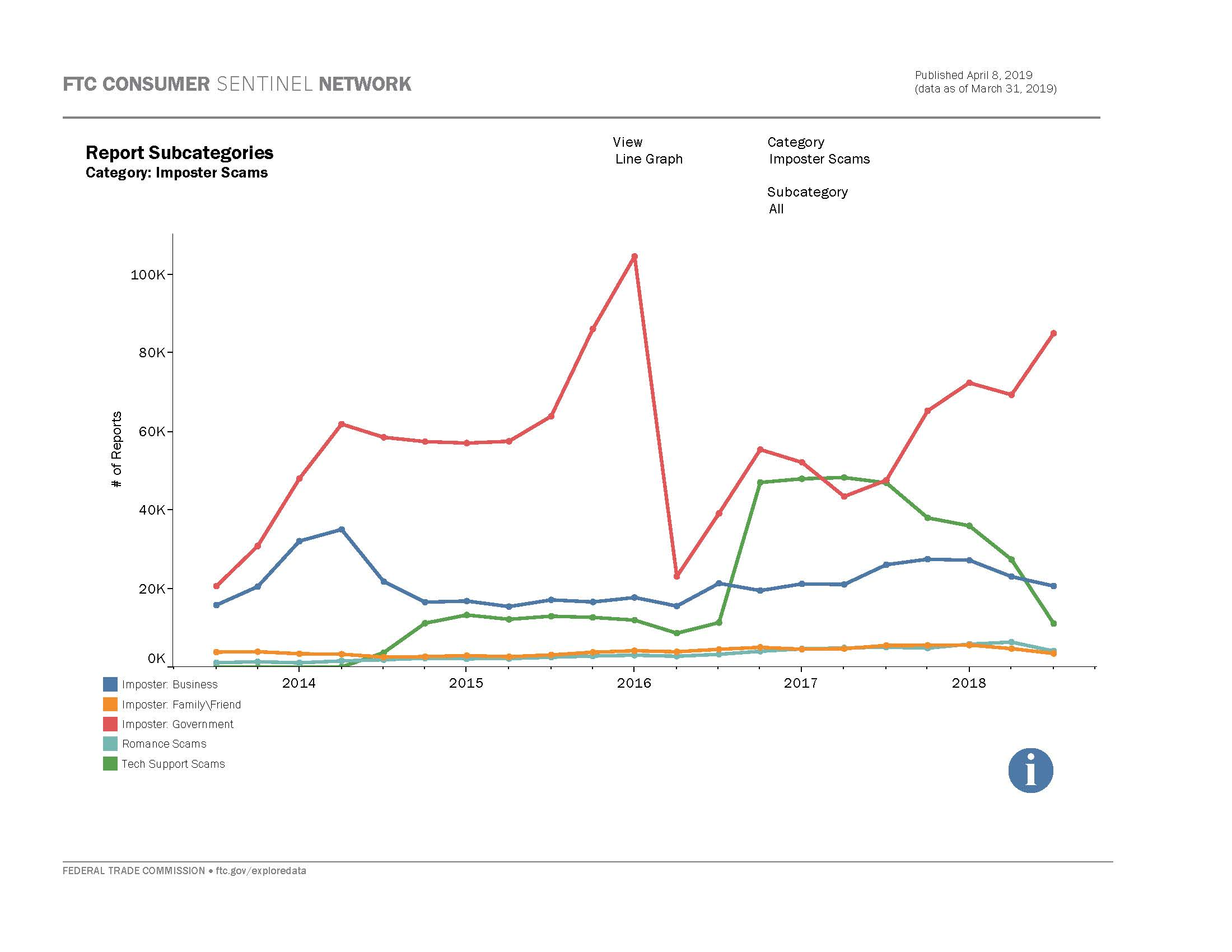 Link to interactive dashboard showing number of fraud reports by fraud subcategory over time.