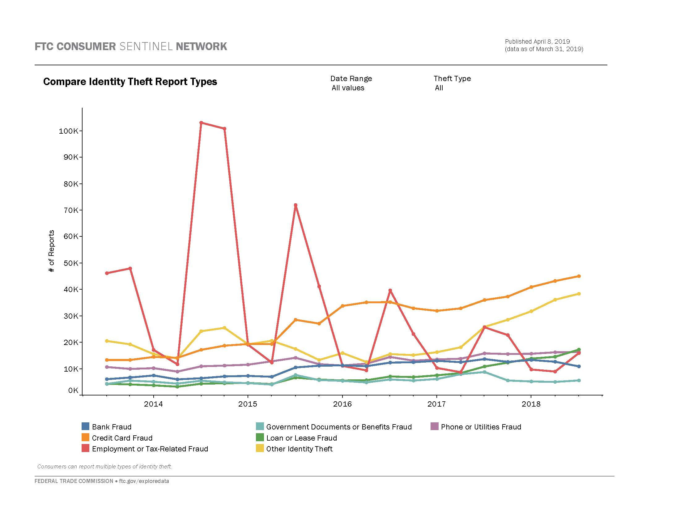 Link to interactive dashboard showing number of id theft reports by theft type over time.