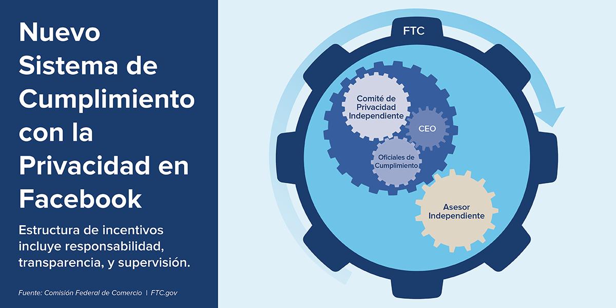 Nuevo Sistema de Cuplimiento con la Privacidad en Facebook.  Estructura de incentivos incluye responsabilidad, transparencia, y supervision.   Fuente: Comision Federal de Comercio. FTC.gov