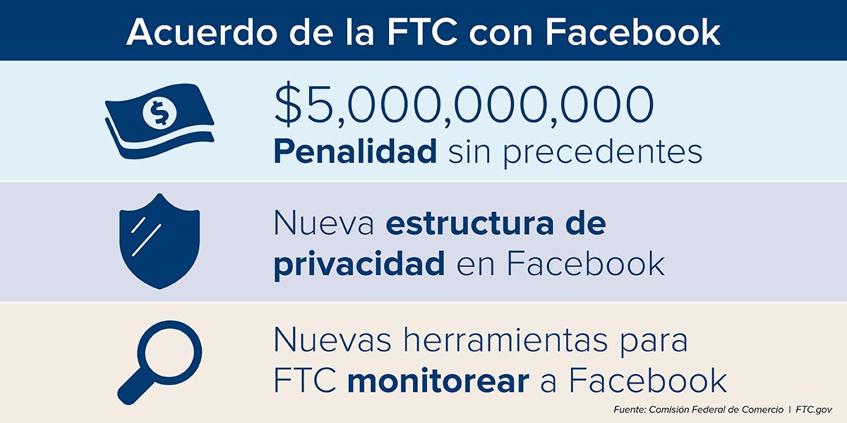 Acuerdo de la FTC con Facebook. $5 billion penalidad sin precentes. Nueva estructura de privacidad en Facebook. Nuevas herramientas para FTC monitorear a Facebook.   Fuente: Comision Federal de Comercio. FTC.gov