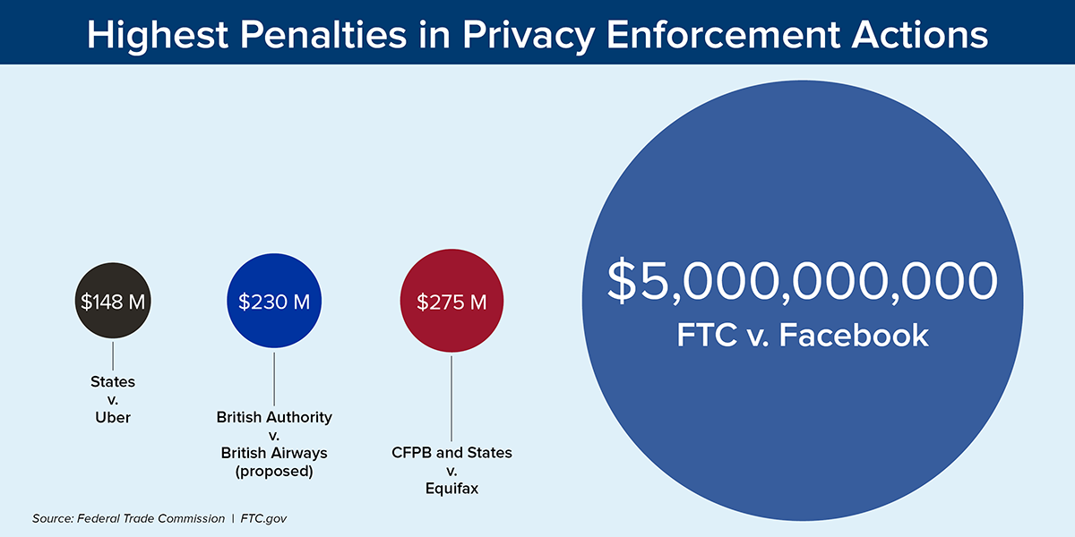 Highest Penalties in Privacy Enforcement Actions - $148 million States vs. Uber, $230 million British Authority vs. British Airways (proposed), $275 million CFPB and States vs. Equifax, $5 billion FTC vs. Facebook. Source: Federal Trade Commission. FTC.gov