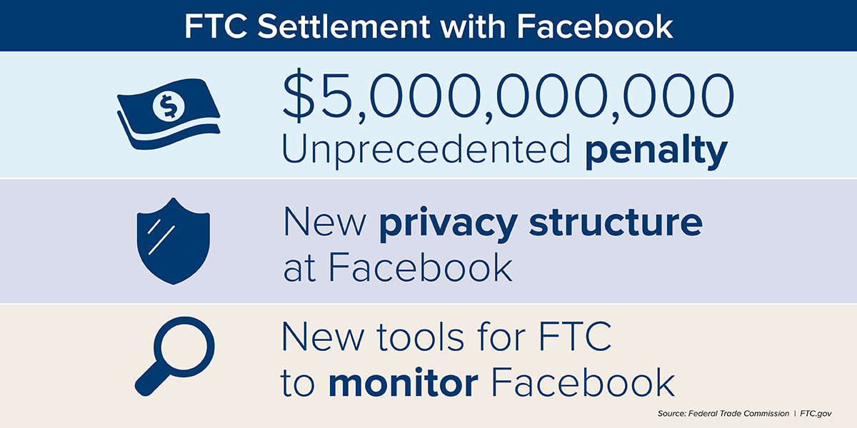 FTC Settlement with Facebook. $5 billion unprecedented penalty. New privacy structure at Facebook. New tools for FTC to monitor Facebook.  Source: Federal Trade Commission. FTC.gov