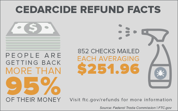 Cedarcide refund facts: People are getting back more than 95% of their money; 852 checks mailed each averaging $251.96. Visit ftc.gov/refunds for more information. Source: Federal Trade Commission, FTC.gov