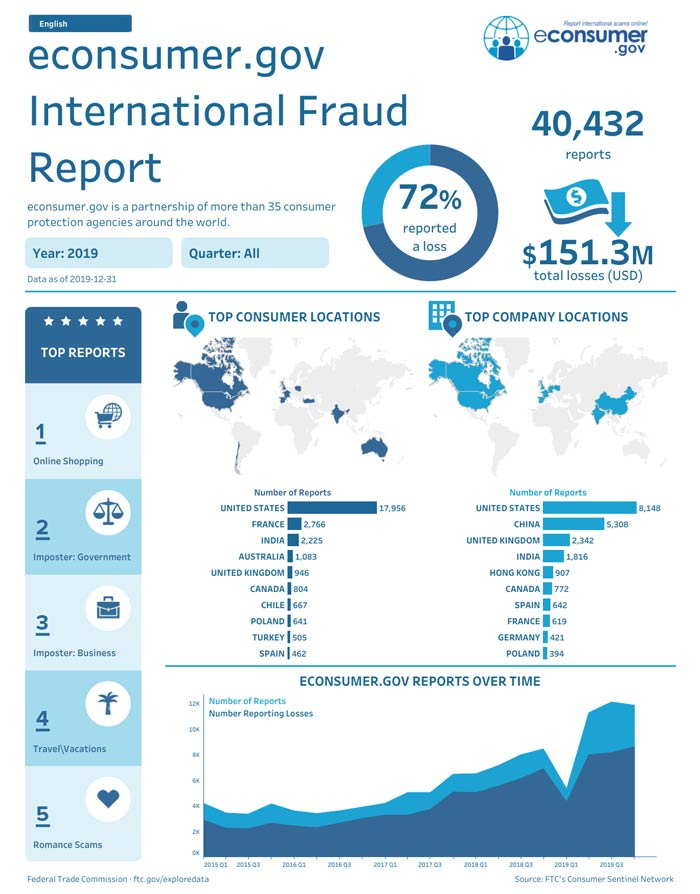 econsumer.gov International Fraud Report 2019 which includes top reports, top consumer locations, top company locations and econsumer.gov reports over time