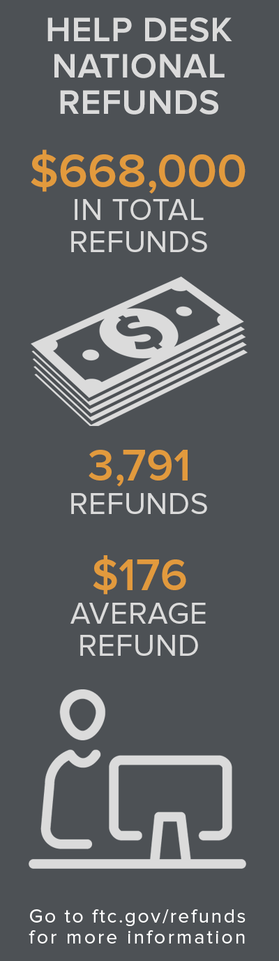 Help Desk National Refunds - $668K in total refunds, 3,791 refunds and $176 average refund. Go to ftc.gov/refunds for more information.