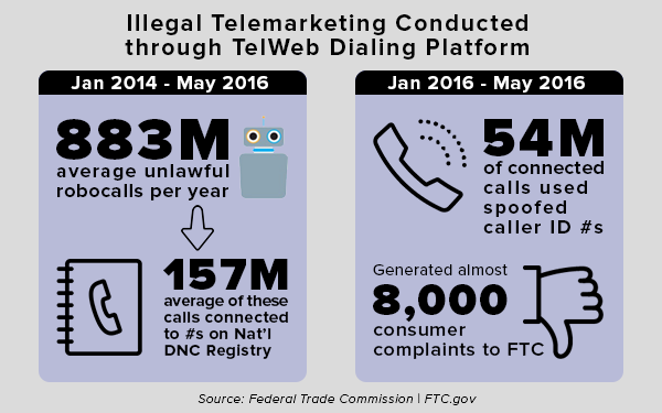 Illegal telemarketing conduced using the TelWeb Dialing Platform