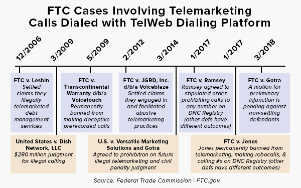 FTC Sues to Stop Two Operations Responsible for Making Billions of