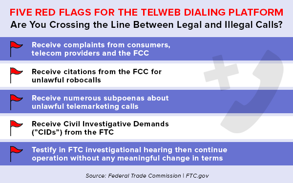 Redflags for the Teleweb Dialing Platform