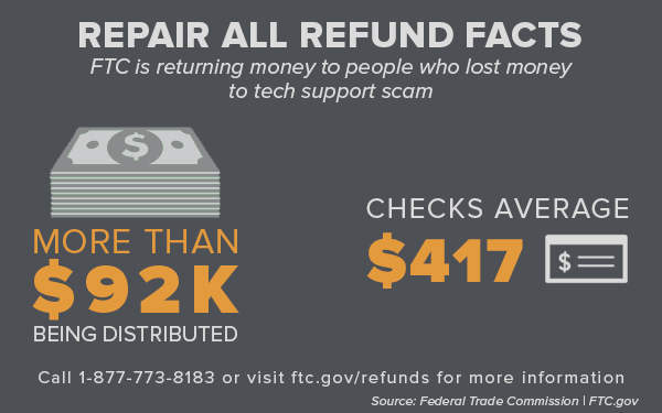 Repair All Refund Facts - FTC is returning money to people who lost money to tech support scame (more than $92K being distributed. Checks average $417).