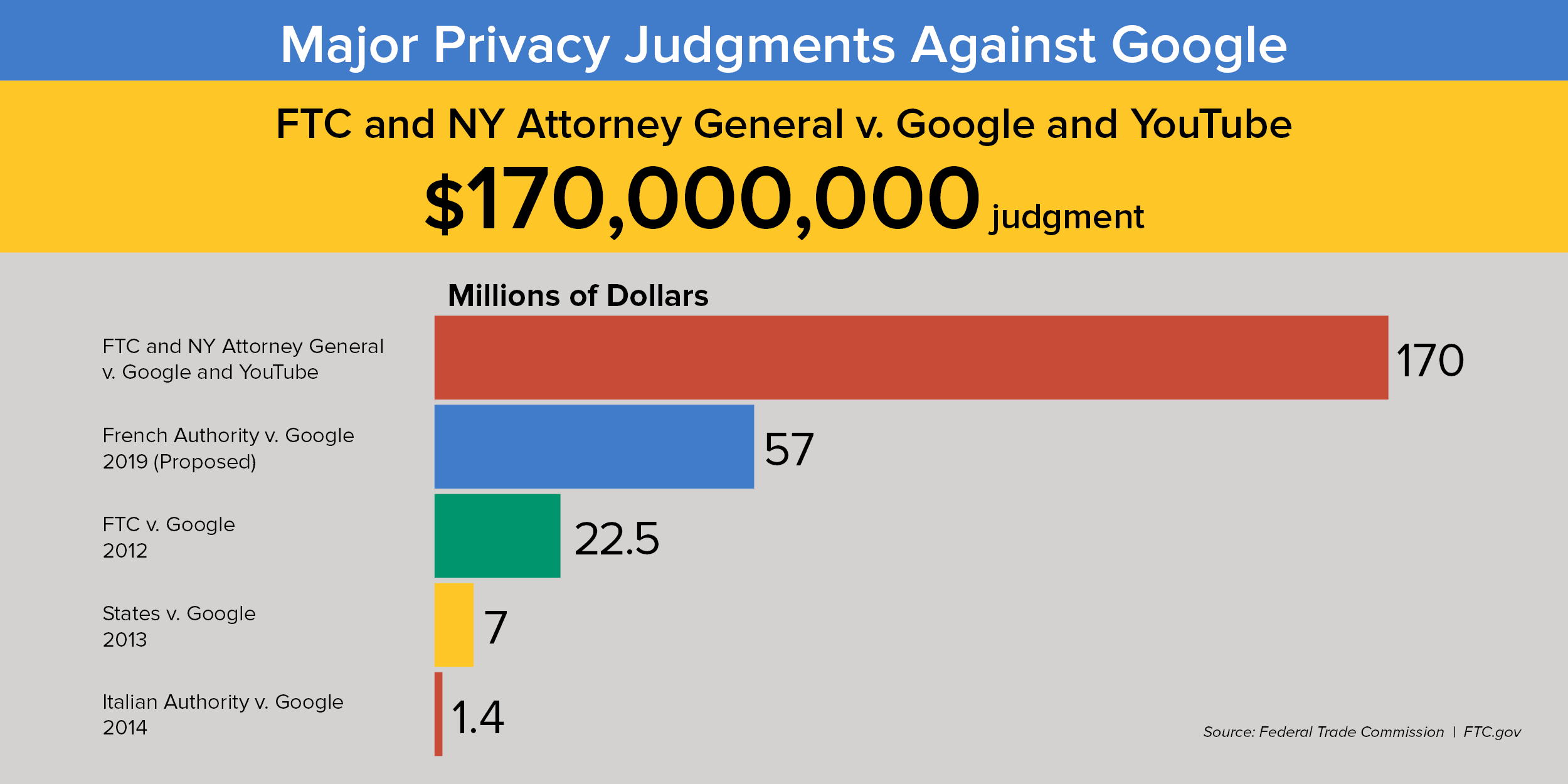 Major Privacy Judgements Against Google - FTC and NY Attorney General v. Google and YouTube ($170 million judgement). French Authority v. Google 2019 (Proposed): 57 million. FTC v. Google 2012: 22.5 million. States v. Google 2013: 7 million. Italian Authority v. Google 2014: 1.4 million