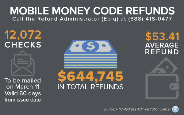 Mobile Money Code Refunds - Call the Refund Administrator (Epiq) at 888-418-0477; 12,072 checks to be mailed on March 11. Valid 60 days from issue date. $644,745 in total refunds. $53.41 average refund. Source: FTC Redress Administration Office