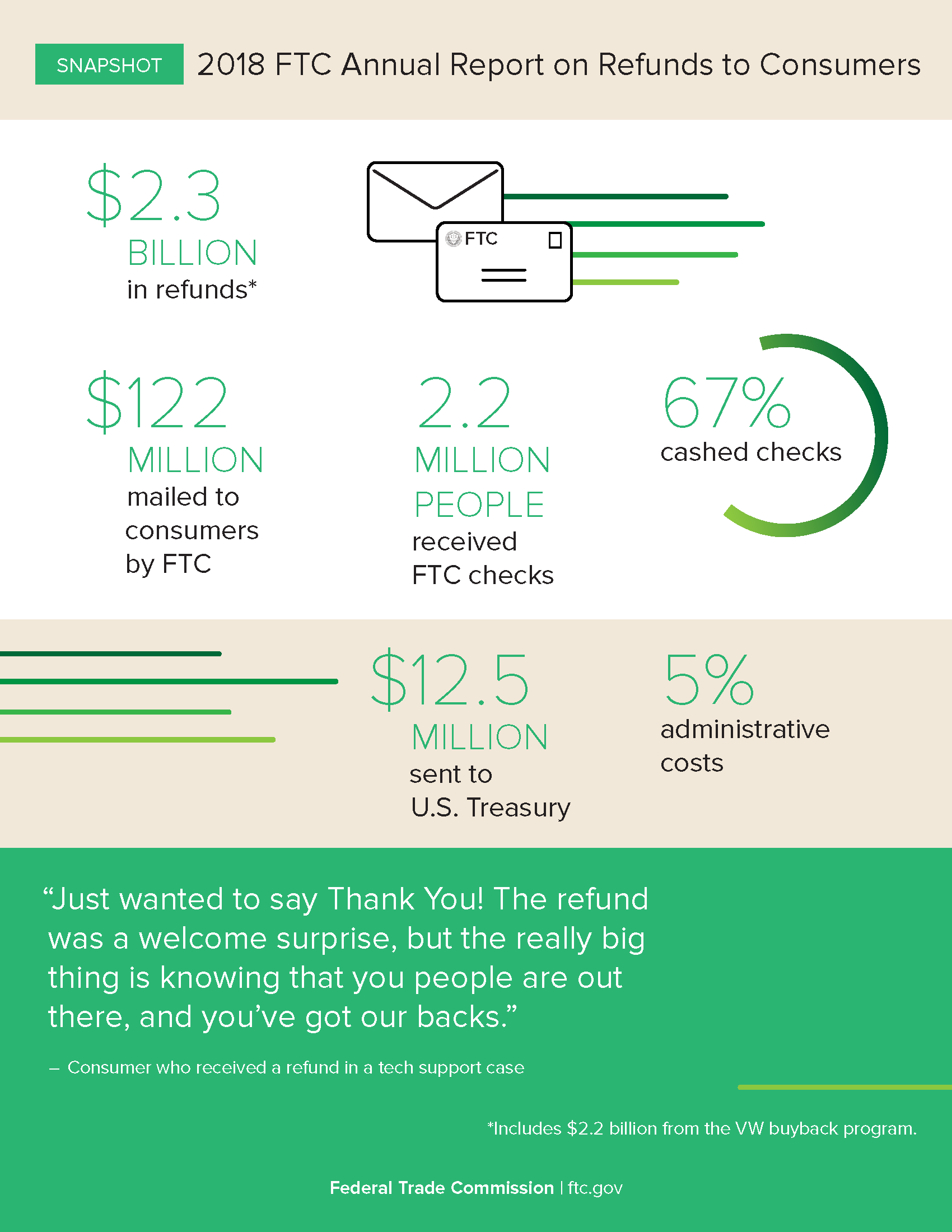 FTC Office of Claims and Refunds Annual Report 2018 snapshot