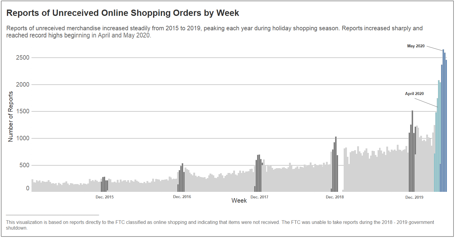 Reports of Unreceived Online Shopping Orders by Week - Reports of unreceived merchandise increased steadily from 2015 to 2019, peaking each year during holiday shopping season. Reports increased sharply and reached record highs beginning in April and May 2020.