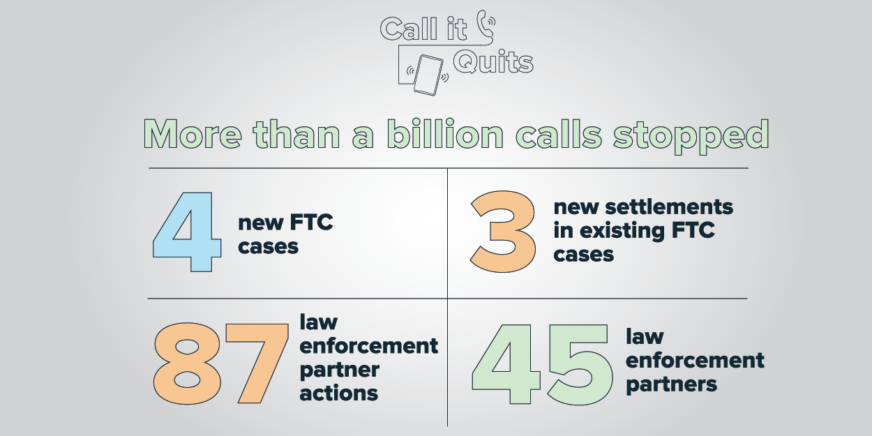 Call it Quits - More than a billion calls stopped - 4 new FTC cases, 3 new settlements in existing FTC cases, 87 law enforcement partner actions, 45 law enforcement partners