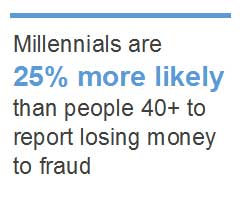 Millennials are 25% more likely than people 40+ to report losing money to fraud