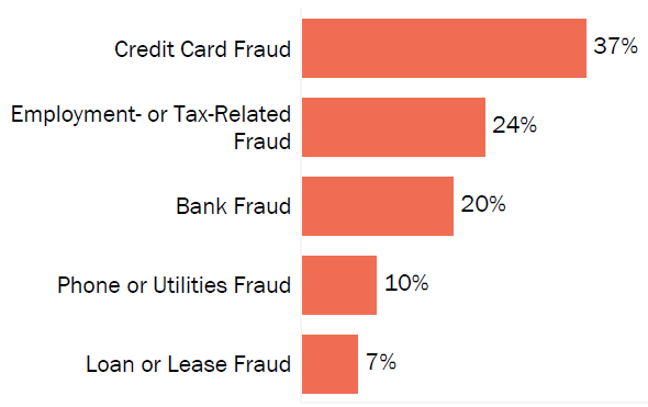 Graph of consumer reports of identity theft in Alaska by type in 2017. The type with the most reports was credit card fraud with 37 percent of reports, employment- or tax-related fraud with 24 percent, bank fraud with 20 percent, phone or utilities fraud with 10 percent, and loan or lease fraud with 7 percent.