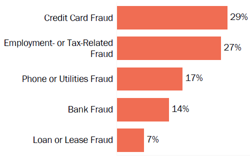 Graph of consumer reports of identity theft in Arkansas by type in 2017. The type with the most reports was credit card fraud with 29 percent of reports, employment- or tax-related fraud with 27 percent, phone or utilities fraud with 17 percent, bank fraud with 14 percent, and loan or lease fraud with 7 percent.