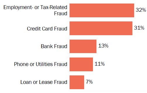 Graph of consumer reports of identity theft in Arizona by type in 2017. The type with the most reports was employment- or tax-related fraud with 32 percent of reports, credit card fraud with 31 percent, bank fraud with 13 percent, phone or utilities fraud with 11 percent, and loan or lease fraud with 7 percent.