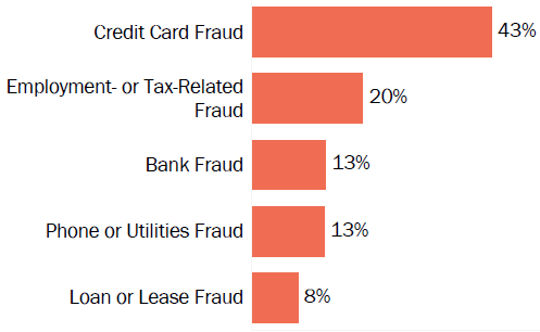 Graph of consumer reports of identity theft in California by type in 2017. The type with the most reports was credit card fraud with 43 percent of reports, employment- or tax-related fraud with 20 percent, bank fraud with 13 percent, phone or utilities fraud with 13 percent, and loan or lease fraud with 8 percent.