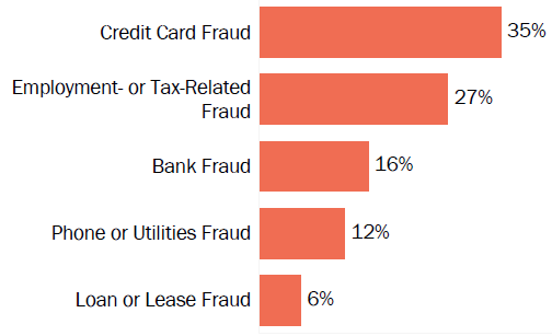 Graph of consumer reports of identity theft in Colorado by type in 2017. The type with the most reports was credit card fraud with 35 percent of reports, employment- or tax-related fraud with 27 percent, bank fraud with 16 percent, phone or utilities fraud with 12 percent, and loan or lease fraud with 6 percent.