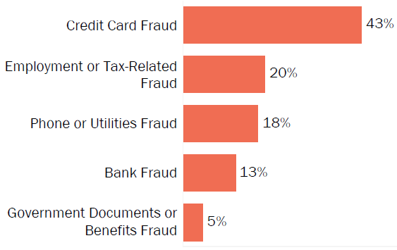 Graph of consumer reports of identity theft in Connecticut by type in 2017. The type with the most reports was credit card fraud with 43 percent of reports, employment- or tax-related fraud with 20 percent, phone or utilities fraud with 18 percent, bank fraud with 13 percent, and government documents or benefits fraud with 5 percent.