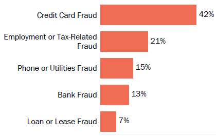 Graph of consumer reports of identity theft in District of Columbia by type in 2017. The type with the most reports was credit card fraud with 42 percent of reports, employment- or tax-related fraud with 21 percent, phone or utilities fraud with 15 percent, bank fraud with 13 percent, and loan or lease fraud with 7 percent.