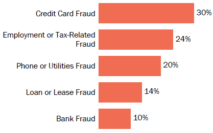 Graph of consumer reports of identity theft in Delaware by type in 2017. The type with the most reports was credit card fraud with 30 percent of reports, employment- or tax-related fraud with 24 percent, phone or utilities fraud with 20 percent, loan or lease fraud with 14 percent, and bank fraud with 10 percent.