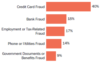 Graph of consumer reports of identity theft in Florida by type in 2017. The type with the most reports was credit card fraud with 40 percent of reports, bank fraud with 18 percent, employment- or tax-related fraud with 17 percent, phone or utilities fraud with 14 percent, and government documents or benefits fraud with 9 percent.