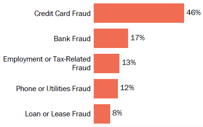 Graph of consumer reports of identity theft in Hawaii by type in 2017. The type with the most reports was credit card fraud with 46 percent of reports, bank fraud with 17 percent, employment or tax-related fraud with 13 percent, phone or utilities fraud with 12 percent, and loan or lease fraud with 8 percent.