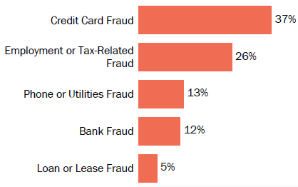 Graph of consumer reports of identity theft in Iowa by type in 2017. The type with the most reports was credit card fraud with 37 percent of reports, employment or tax-related fraud with 26 percent, phone or utilities fraud with 13 percent, bank fraud with 12 percent, and loan or lease fraud with 5 percent.