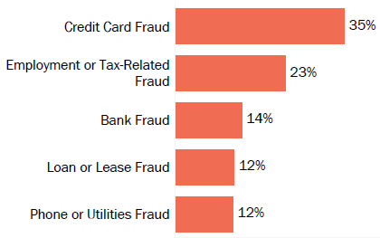 Graph of consumer reports of identity theft in Idaho by type in 2017. The type with the most reports was credict card fraud with 35 percent of reports, employment or tax-related fraud with 23 percent, bank fraud with 14 percent, loan or lease fraud with 12 percent, and phone or utilities fraud with 12 percent.