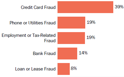 Graph of consumer reports of identity theft in Illinois by type in 2017. The type with the most reports was credit card fraud with 39 percent of reports, phone or utilities fraud with 19 percent, employment or tax-related fraud with 19 percent, bank fraud with 14 percent, and loan or lease fraud with 8 percent.