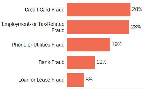 Graph of consumer reports of identity theft in Indiana by type in 2017. The type with the most reports was credit card fraud with 28 percent of reports, employment- or tax-related fraud with 28 percent, phone or utilities fraud with 19 percent, bank fraud with 12 percent, and loan or lease fraud with 8 percent.