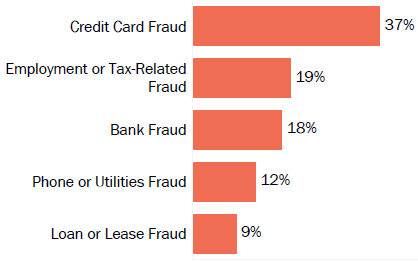 Graph of consumer reports of identity theft in Kansas by type in 2017. The type with the most reports was credit card fraud with 37 percent of reports, employment or tax-related fraud with 19 percent, bank fraud with 18 percent, phone or utilities fraud with 12 percent, and loan or lease fraud with 9 percent.