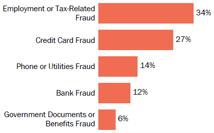 Graph of consumer reports of identity theft in Kentucky by type in 2017. The type with the most reports was employment or tax-related fraud with 34 percent of reports, credit card fraud with 27 percent, phone or utilities fraud with 14 percent, bank fraud with 12 percent, and government documents or benefits fraud with 6 percent.