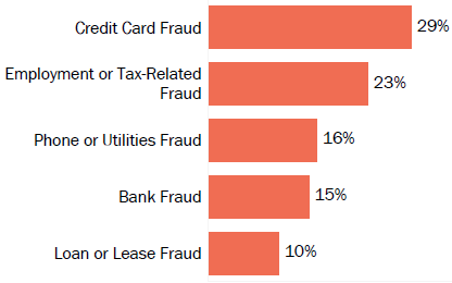 Graph of consumer reports of identity theft in Louisiana by type in 2017. The type with the most reports was credit card fraud with 29 percent of reports, employment or tax-related fraud with 23 percent, phone or utilities fraud with 16 percent, bank fraud with 15 percent, and loan or lease fraud with 10 percent.