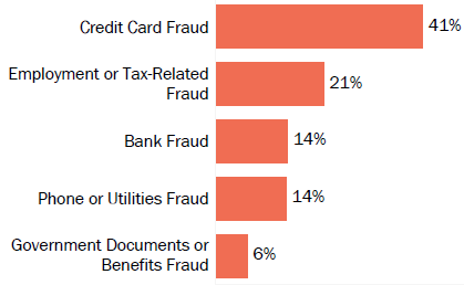 Graph of consumer reports of identity theft in Massachusetts by type in 2017. The type with the most reports was credit card fraud with 41 percent of reports, employment or tax-related fraud with 21 percent, bank fraud with 14 percent, phone or utilities fraud with 14 percent, and government documents or benefits fraud with 6 percent.